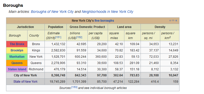 New York City Boroughs data table on wikipedia